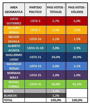 Elecciones 2013 Ecuador datos Exit poll